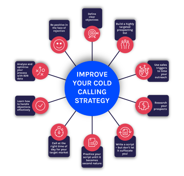 10-ways-improve-cold-calling-strategy.jpg
