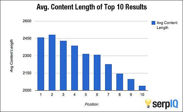 5 tips for creating content that Google will love 1