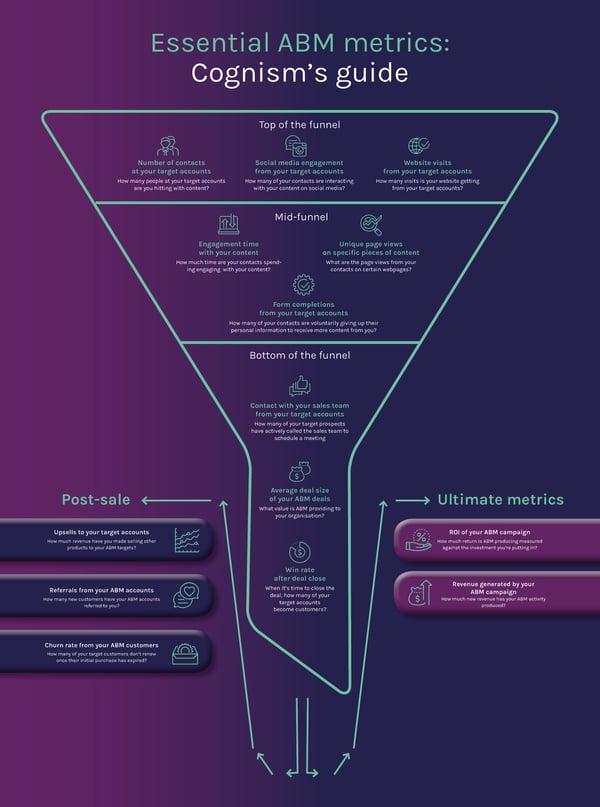 ABM Metrics infographic_v2
