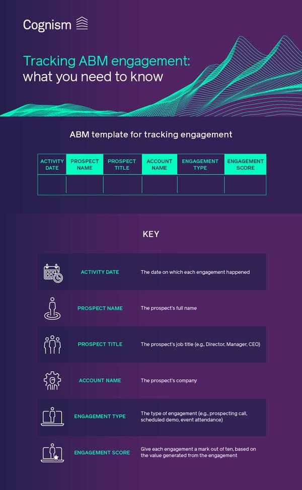 ABM engagement template