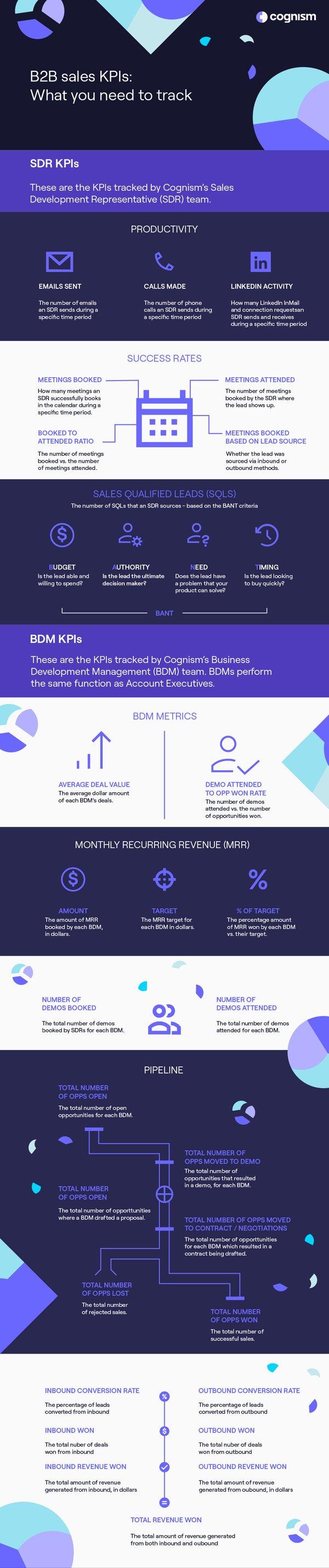 B2B Sales KPIs-1