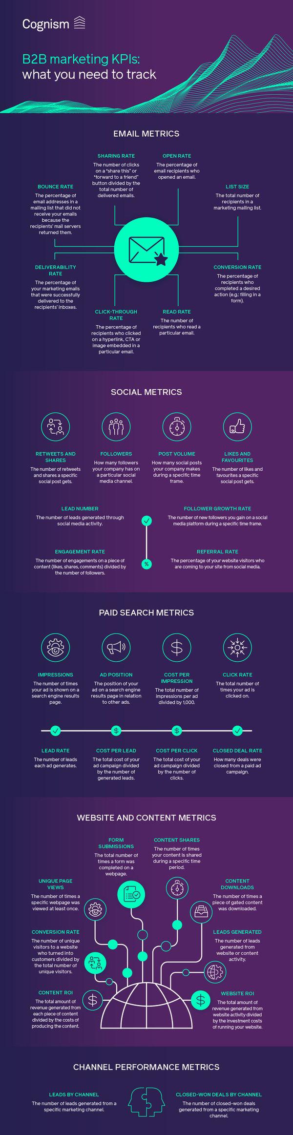 B2B marketing KPIs