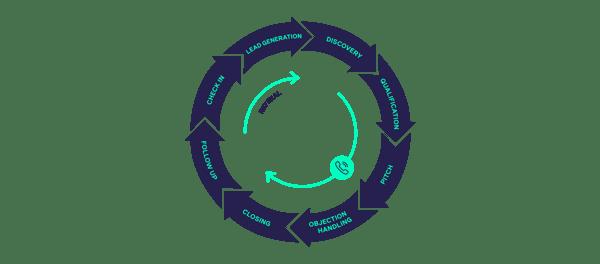 B2B-Sales-Process-Infographic