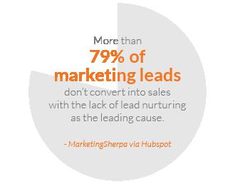 enrich_leads_percentage.png
