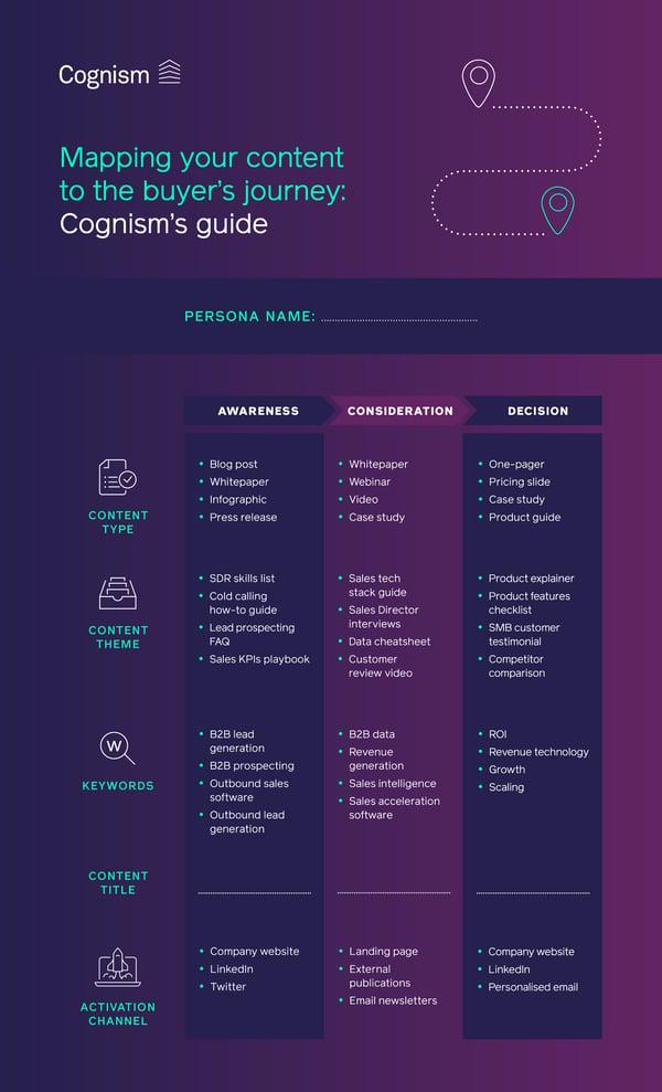 Content Buyers Journey Infographic (3)