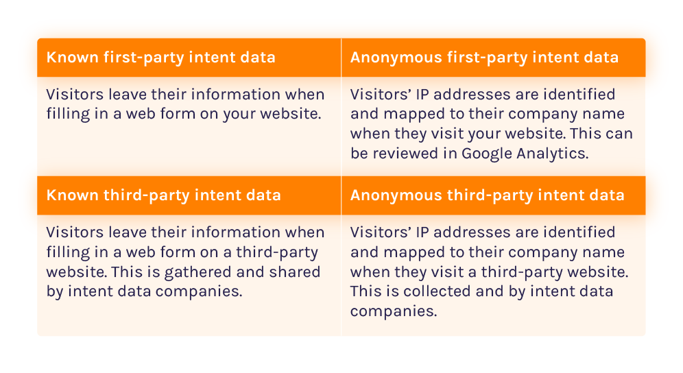 What is intent data data types infographic