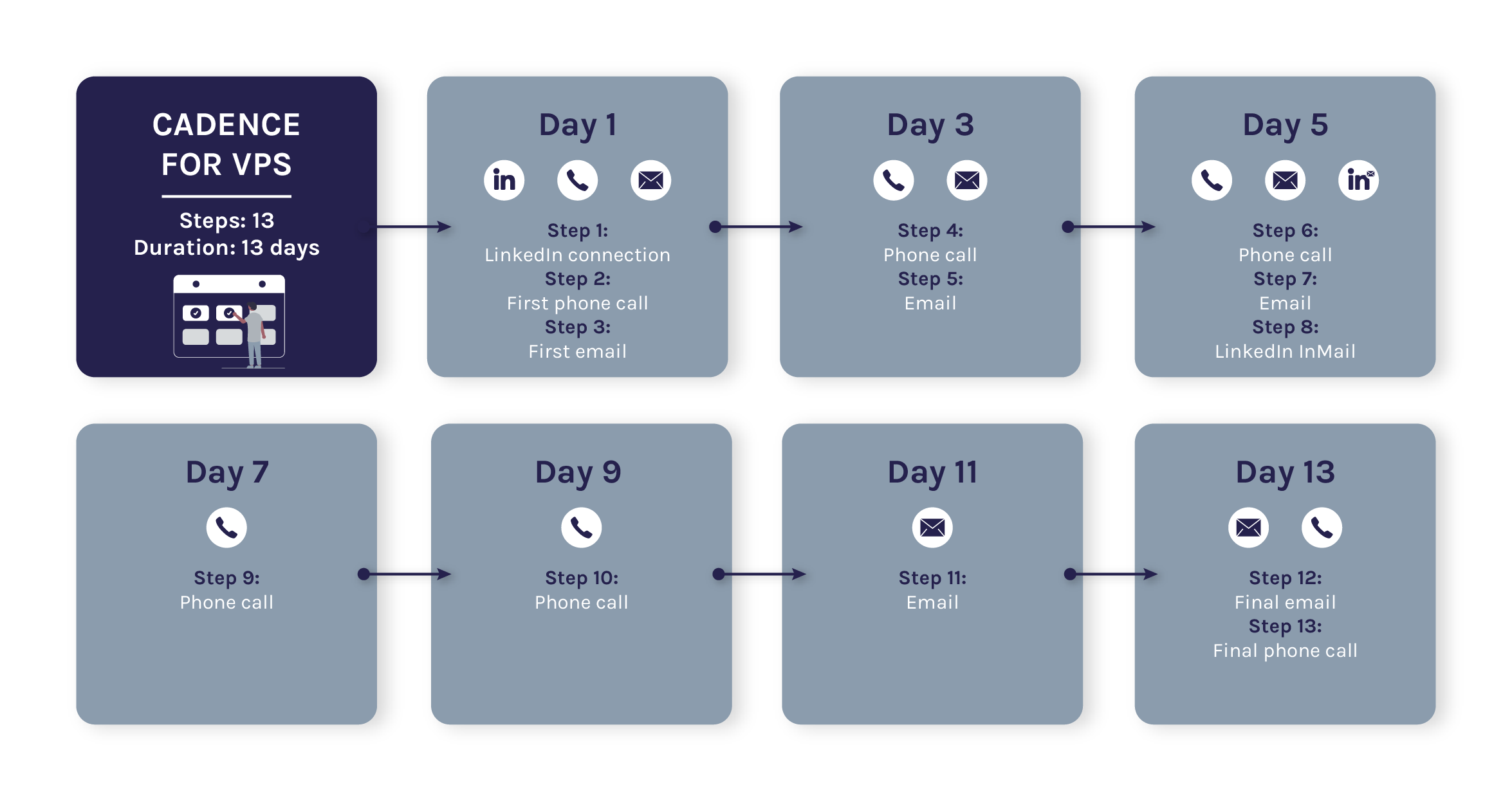 cadence-for-vps-infographic