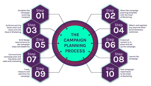 campaign-planning-process