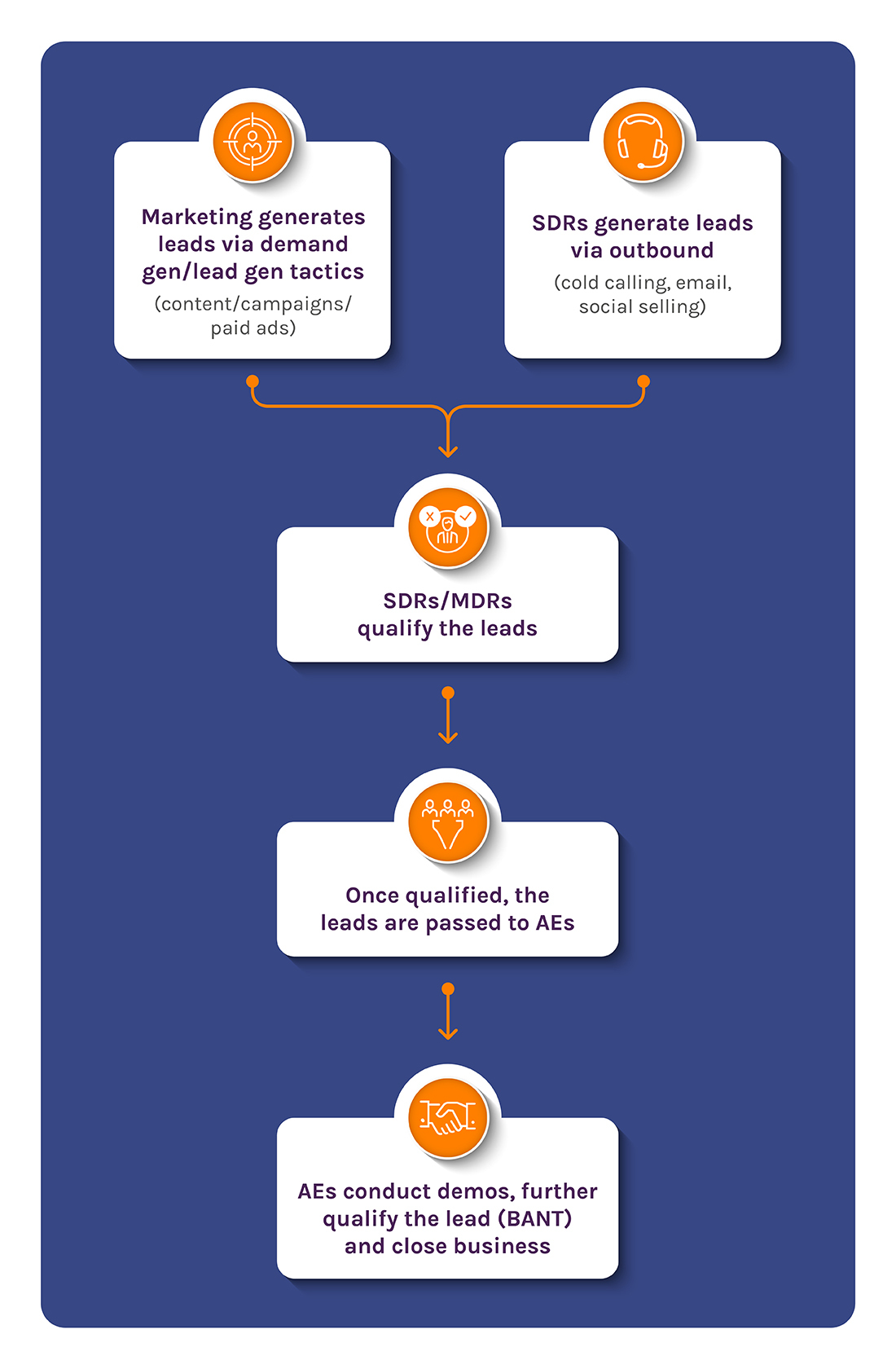 lead-generation-doing-it-wrong-infographic