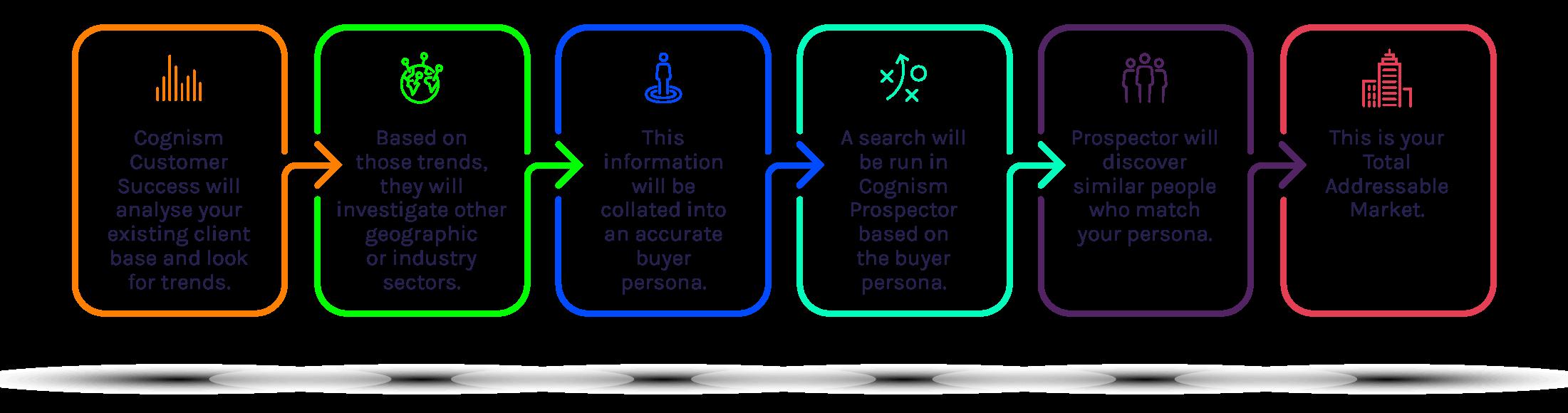 total-addressable-market-cognism-2
