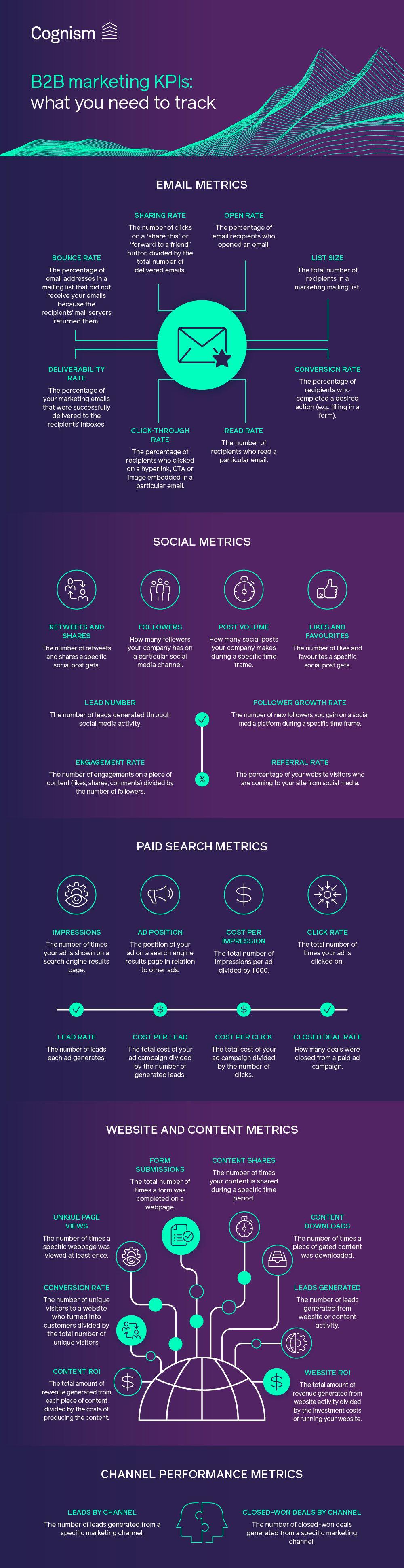 B2B marketing KPIs - what you need to track V1-01.jpg