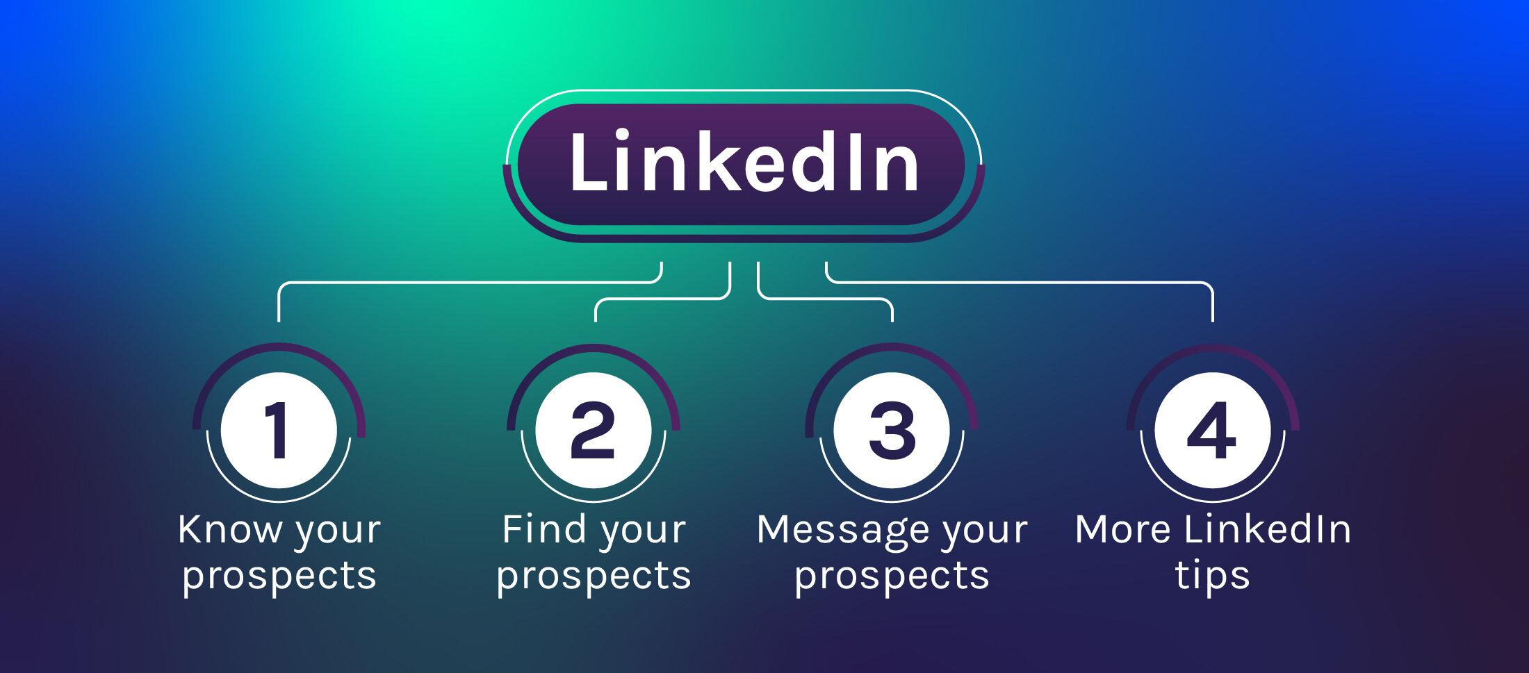 Outbound+prospecting+LinkedIn+banner-1