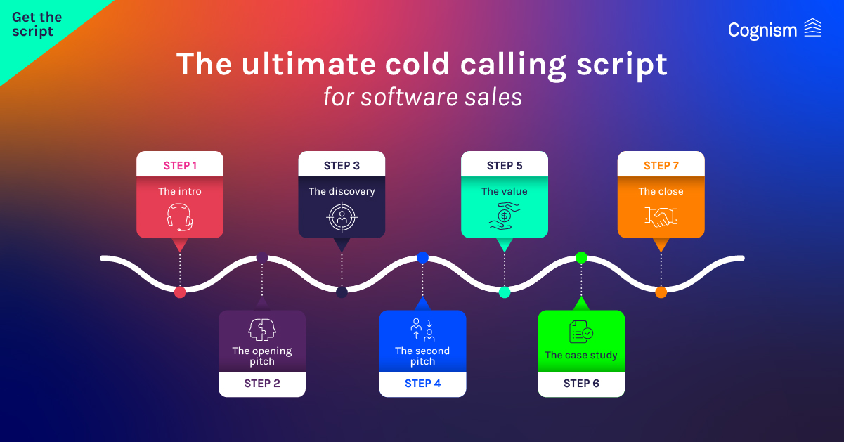 The ultimate cold calling script